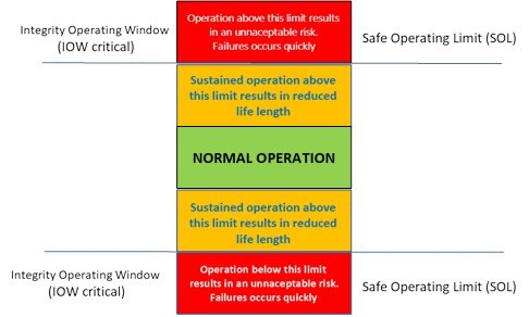 Safe Operating Limits (SOL) vs Integrity Operating Windows (IOW)