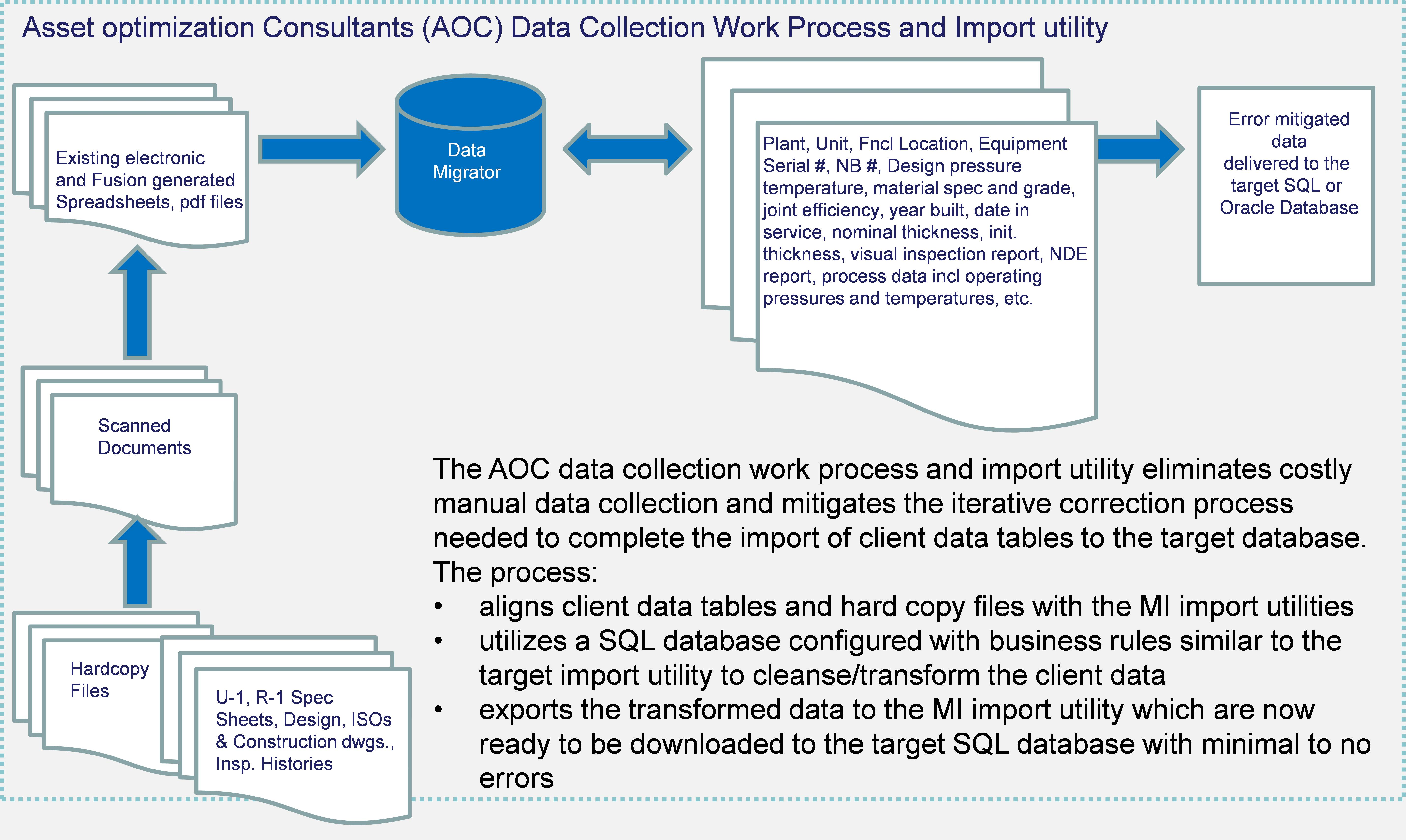 AOC Data Collection Work Process and Import Utility