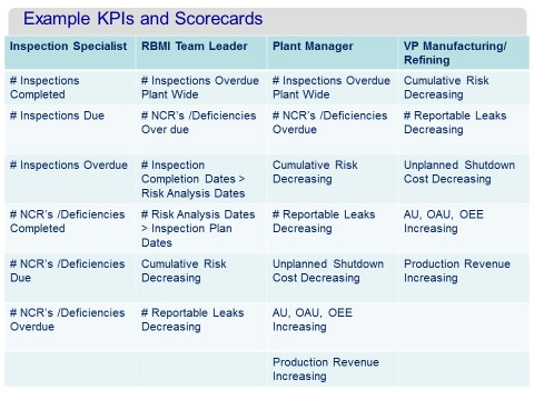Example KPIs and Scorecards
