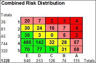 Combined Risk Distribution