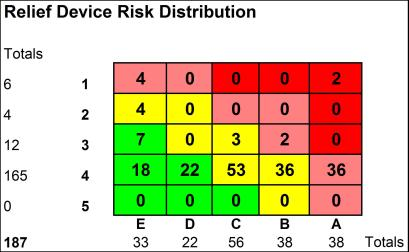 Relief Device Risk Distribution