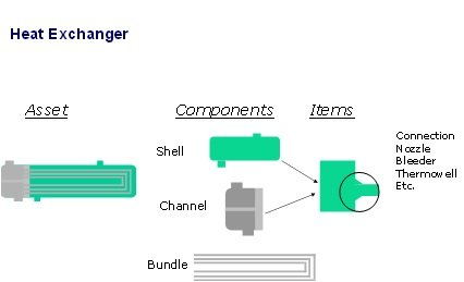 Heat Exchanger broken down into components and items