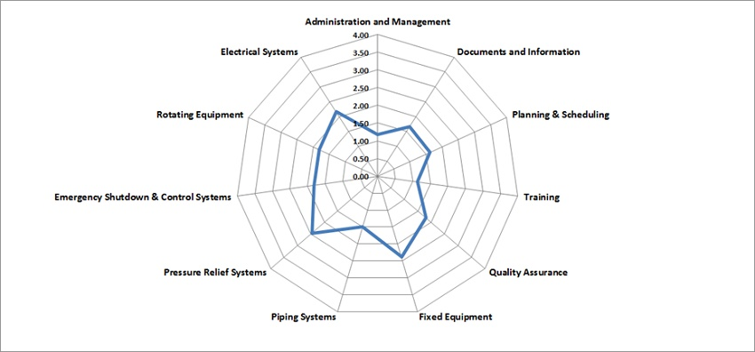 The MI Assessment - Understanding Your Mechanical Integrity Goals