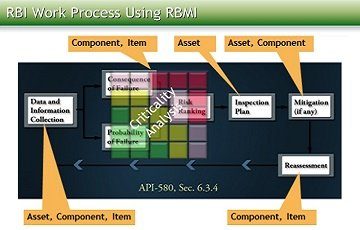 RBI Work Process Using RBMI