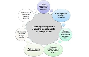 The Learning Management Approach