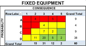 Risk Distribution, Fixed Equipment Components