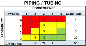 Risk Distribution, Piping/Tubing Components