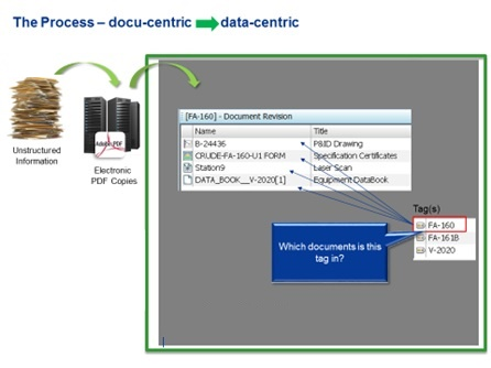 Master Data Management and Data Conversion | AOC
