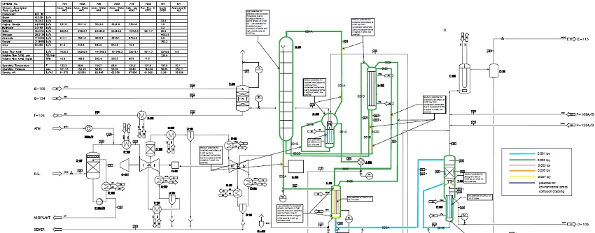 Corrosion Control Planning