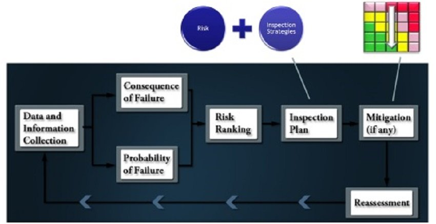 Risk Based Inspection (RBI) process diagram