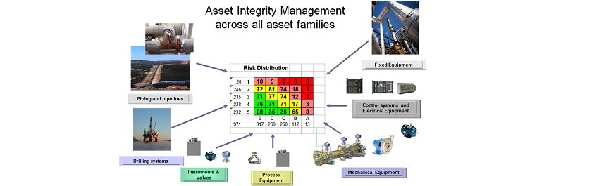 Reliability Based Asset Management