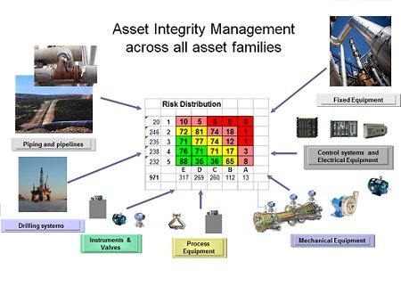 Reliability Based Asset Management - AIM for all asset families