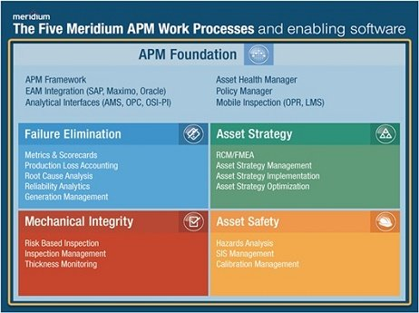Meridium APM work processes, APM Foundation
