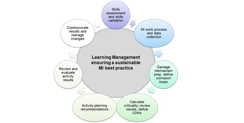 Webinar: Learning Management